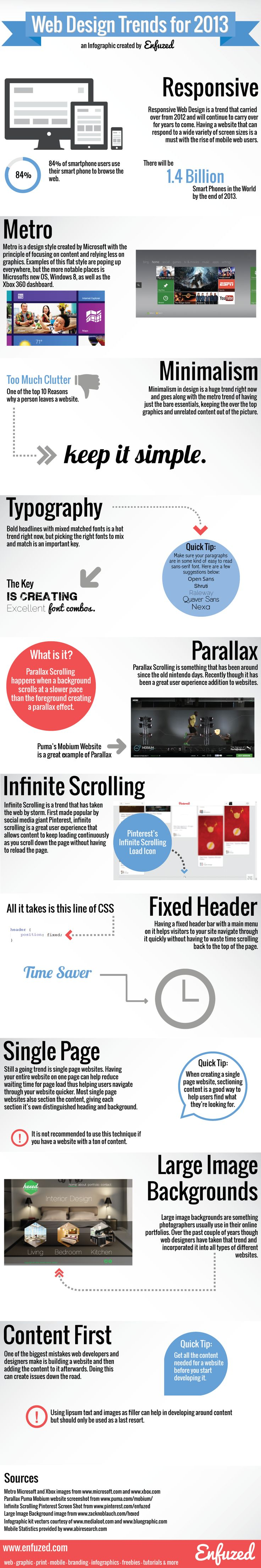 A infographic featuring web design trends for 2013 created by Enfuzed. This is the original!