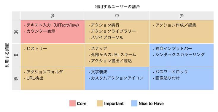 利用する頻度と利用するユーザーの割合の二軸で各機能を分布した表