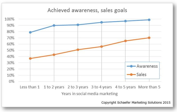 If you're impatient, social media is probably the wrong marketing channel for you. Here's a chart that illustrates why. This is data from the recent research released by Social Media Examiner. Th…
