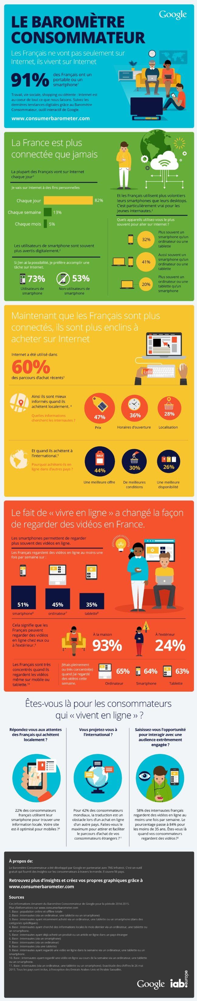 Google et TNS Infratest publient les résultats du Baromètre 2015 sur les tendances de consommation en France. Retrouvez dans cette infographie les données les plus pertinentes.
