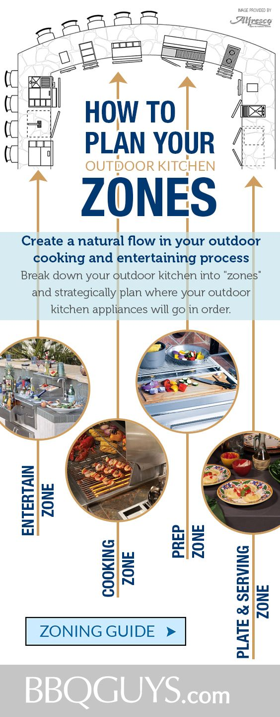 "learn how to build the ultimate outdoor kitchen with great outdoor kitchen tips and design ideas. First, you should break down your outdoor kitchen into ""zones"" and strategically plan where your outdoor kitchen appliances will go in order. By doing so, you create a natural flow in your outdoor cooking and entertaining process."