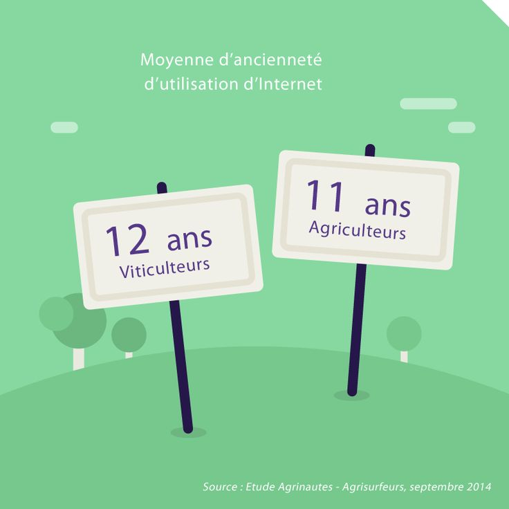 La moyenne d'ancienneté d'utilisation d'Internet pour les viticulteurs est de 12 ans et pour les agriculteurs est de 11 ans. Source : Etude Agrinautes - Agrisurfeurs, 2014