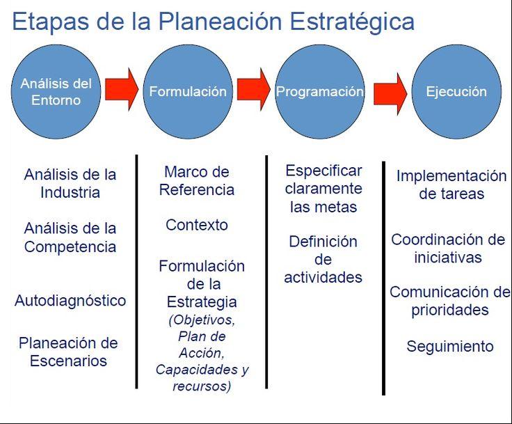 el proceso de la planeación estratégica y no sólo eso también puede ayudar como guía para llevarla a cabo.