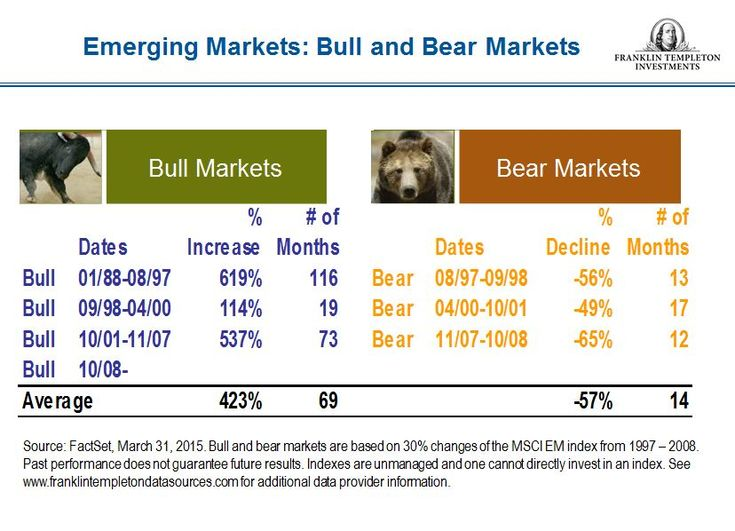 Emerging market bull and bear market cycles