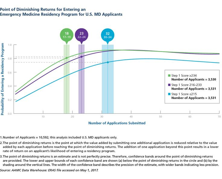 With increasing competition for residency slots, fourth-year medical students are applying to more programs to maximize their chances of matching. But can a student submit too many residency applications? According to  from the AAMC, there is a point—known as the point of diminishing returns—at which submitting one additional application results in a lower rate of return on the applicant's likelihood of entering a residency program.