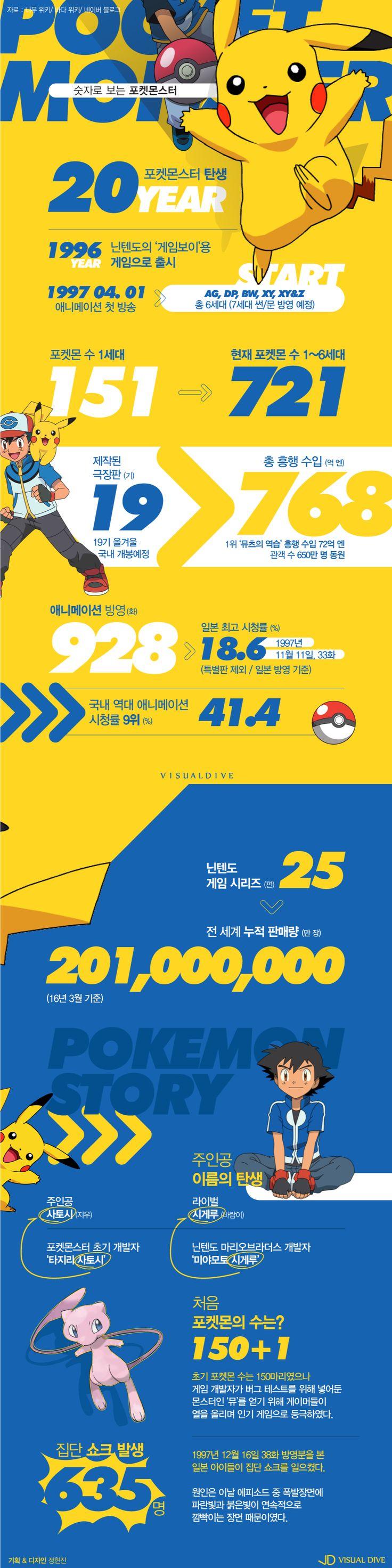 """""""탄생 20년"""" 숫자로 알아보는 포켓몬스터의 모든 것 [인포그래픽] / pocketmonster / #Infographic ⓒ 비주얼다이브 무단…"""