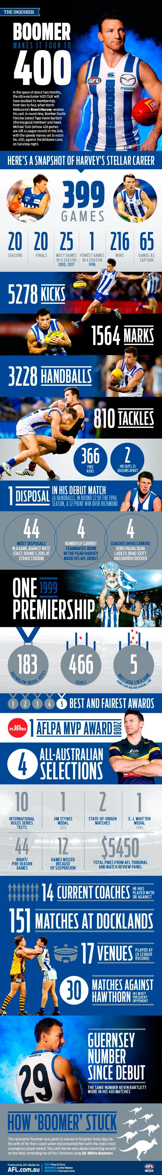 The Inquirer: Boomer by the numbers - AFL.com.au