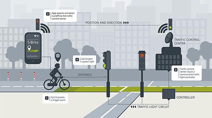 Met een smartphone op zak kun je als het aan Siemens ligt in de toekomst je eigen groene golf realiseren.  Het idee is dat de fietser de SiBike app installeert op zijn smartphone. Middels GPS wordt positie van de fietser vastgesteld, zijn snelheid en de richting.