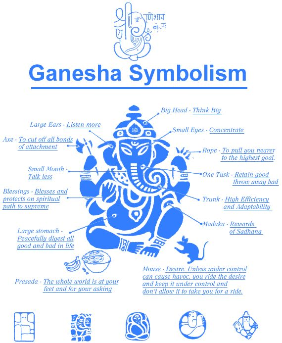 ganesh-Elephant headed god of wisdom. This little chart explains the symbolism surrounding him.