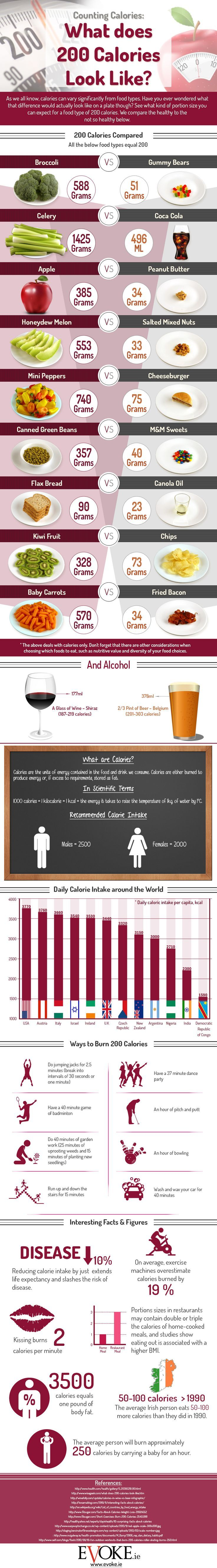 What does 200 Calories Look Like? (Infographic) - Life is all about choices. It helps if you know just what it is you're choosing between.