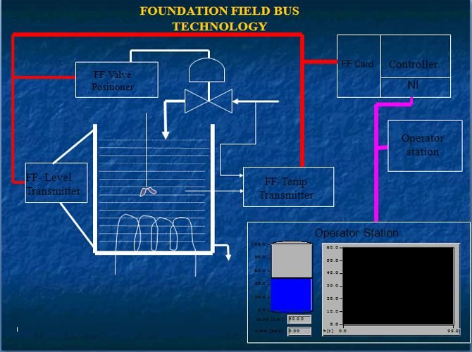 Foundation Fieldbus basics. A good guide for beginners .Learn foundation fieldbus for free. How Foundation Fieldbus can be designed