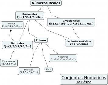 Los diferentes conjuntos numéricos son: -Números naturales(N). Ejemplo:0,1,2,3,4,5... hasta infinito. -Números enteros(Z). Consta de los enteros positivos y negativos. Ejemplo:..-3,-2,-1,0,1,2,3... -Números racionales(Q). Son números que se puede poner como fracción. Los hay que son decimales exactos. Ejemplo: 1,5. periódicos puros. Ejemplo: 1,4646... periódicos mixtos. Ejemplo: 2,71212... -Números irracionales(I). Son números que poseen infinitas cifras decimales. Ejemplo: número Pi…