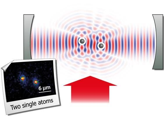 Scientists observe unusual interference phenomena by scattering laser light from two atoms trapped inside an optical resonator.
