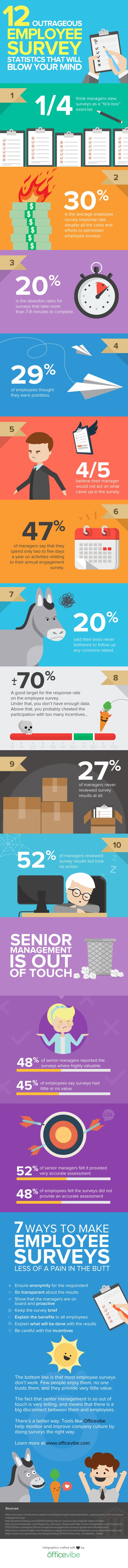 12 Outrageous Employee Survey Statistics That Will Blow Your Mind  - OfficeVibe http://www.officevibe.com/blog/employee-surveys-infographic