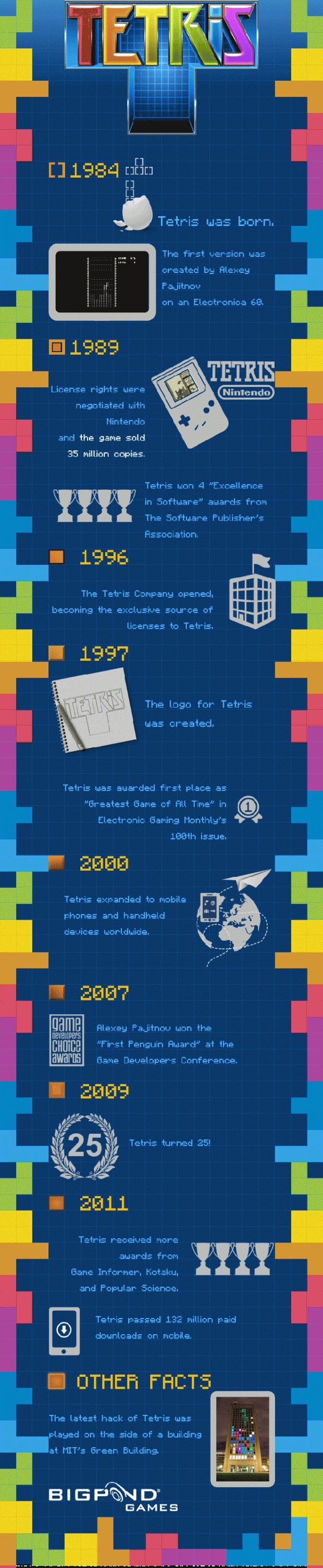 Great facts about the history of tetris ;)