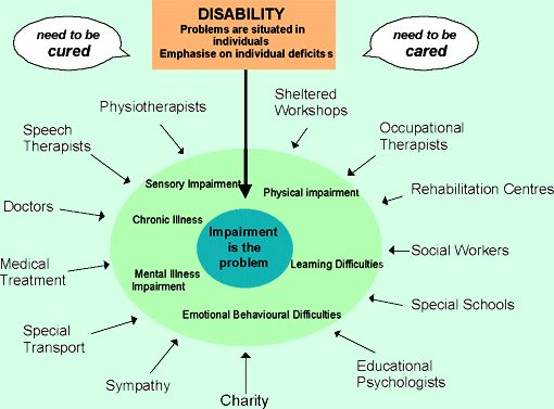 opposing models of disability care A disability is an impairment that may be cognitive, developmental, intellectual, mental, physical, sensory, or some combination of these it substantially affects a.