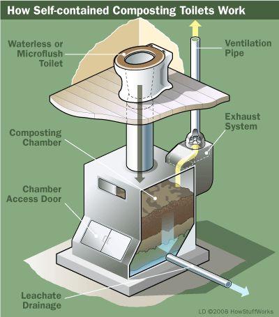 Aquí están las partes de un inodoro de compostaje autónomo.