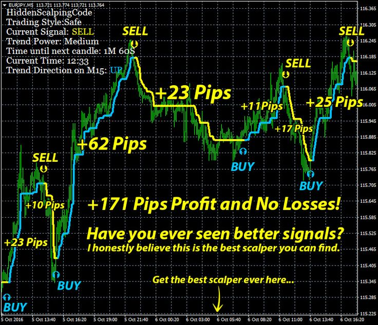 39 best forex trading softwares hidden scalping code images on warning important advice 1 if you want to demo account first for hidden scalping code fandeluxe Gallery