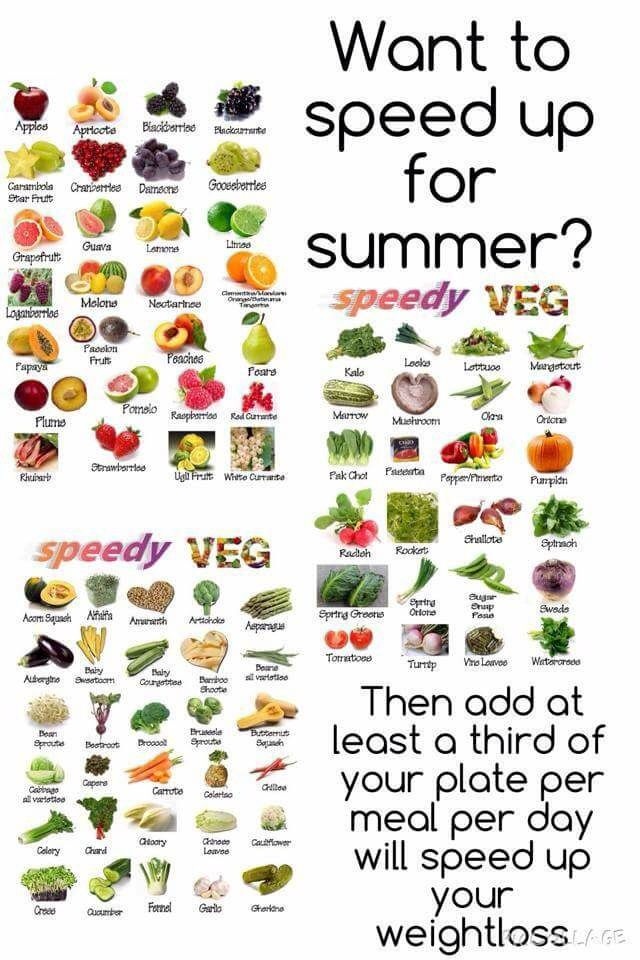 Slimming world speed foods