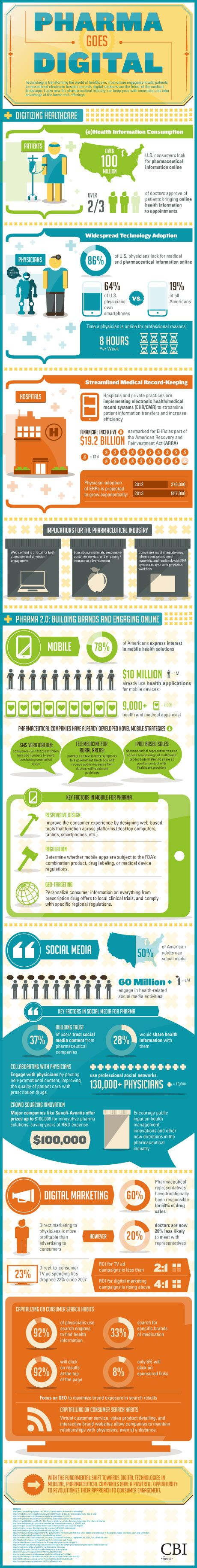 Pharma Goes Digital - Technology is transforming the world of health care. #infographic
