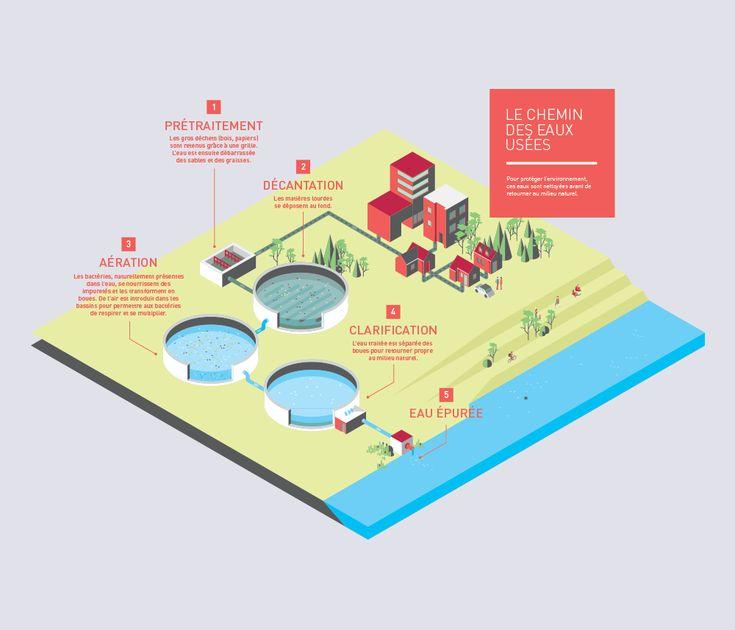 Au travers d'une série de quatre infographies en perspective isométrique, nous avons illustré la gestion du parcours de l'eau par le Grand Lyon.