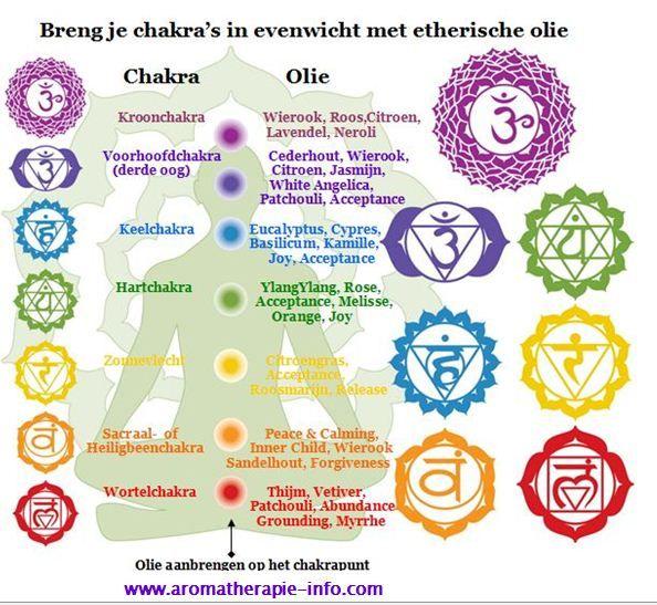 Breng je chakra's in evenwicht met etherische olie.