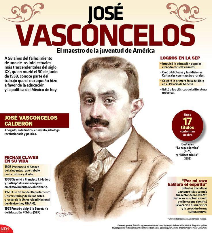 Con la #InfografíaNotimex hoy recordamos al fundador de la @SEP_mx, José Vasconcelos, quien falleció hace 58 años.