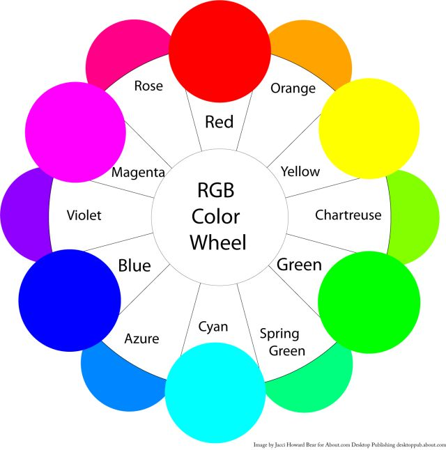 """A Beginner's Guide to Contrasting Colors: Contrasting colors are those on opposite sides of the color wheel. The further apart and more directly opposite each other, the greater the contrast. 