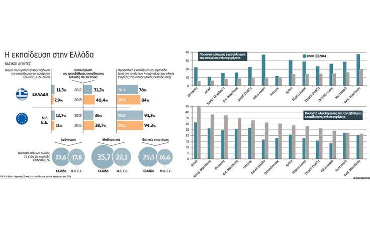 Καταπέλτης η έκθεση της Κομισιόν για την παιδεία στην Ελλάδα το 2016
