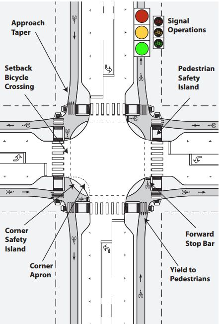 Elements of a Protected Intersection, via Alta Planning. Click image for link to full guide and visit the slowottawa.ca boards >> http://www.pinterest.com/slowottawa