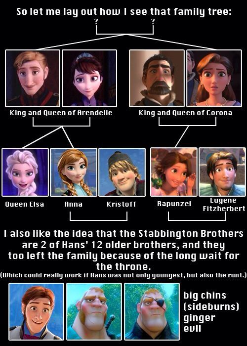 Possible family tree theory for Frozen and Tangled