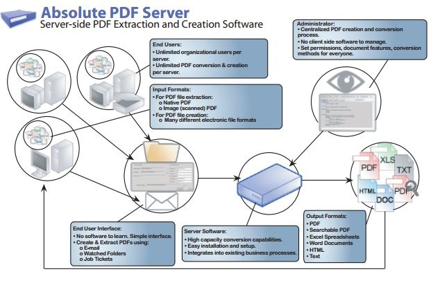 Our complete PDF server suite that integrates the Able2Extract PDF extraction server and Sonic PDF creation server into a single server side product. Absolute PDF Server will solve your whole organization's document management needs.
