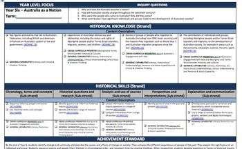 Year 6 Aust Curriculum Planning Pack This pack contains forward planners for the Phase One, Australian Curriculum learning areas. Including in this pack is: History Science Geography English Mathematics $32
