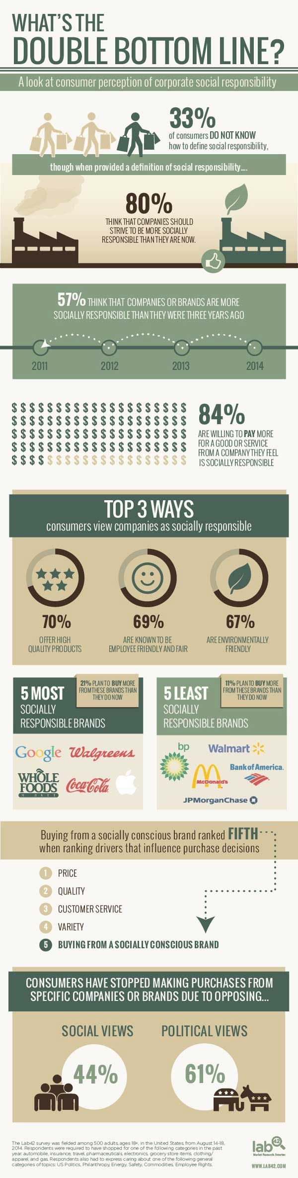 best ideas about corporate social responsibility how do consumers perceive corporate social responsibility infographic