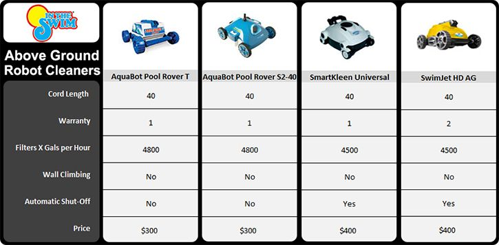Automatic Pool Cleaners A Buyer S Guide Pool Cleaning Robotic Pool Cleaner Automatic Pool Cleaner