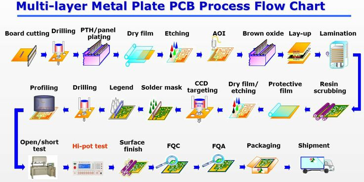 Multi-layer Metal Plate PCB Process Flow Chart | Electronics ...