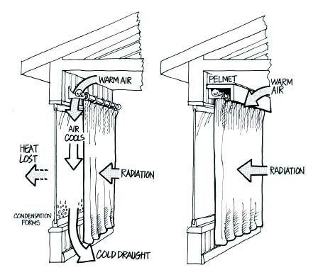 How pelmets save energy/heat