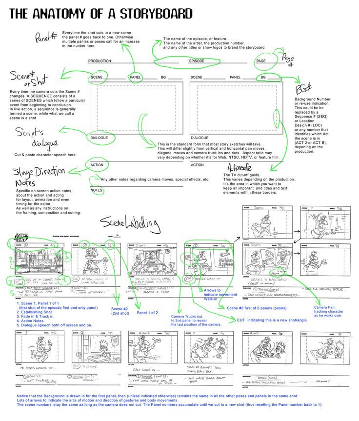 Why Learn How to Storyboard?  > A story artist is like a mini-director  - In control of creative content  - Visualizing (and improving...