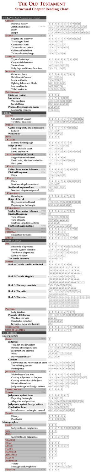 """Structural chapter reading chart: The Old Testament. @BroSimonSays {brosimonsays.wordpress.com} {brosimonsays.wordpress.com} {brosimonsays.wordpress.com} {brosimonsays.wordpress.com} """"it is a great way to learn something from your reading chart!"""""""