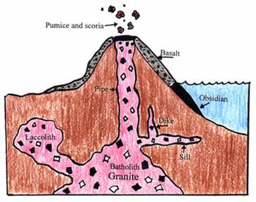 Igneous Rock worksheet idea,explanation of igneous rocks and examples