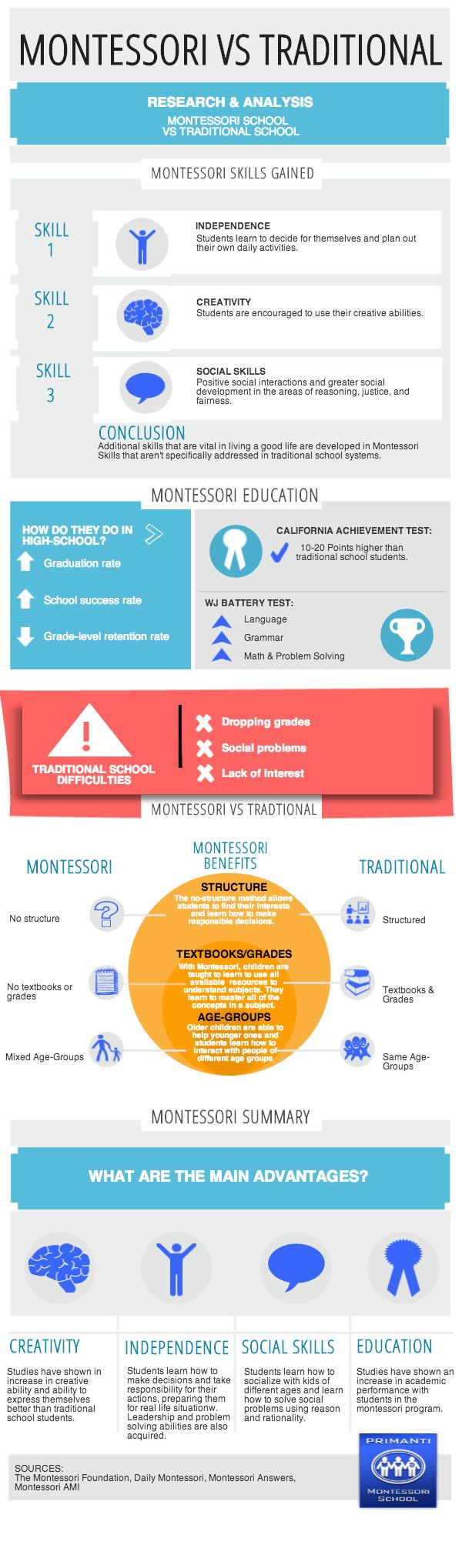 Montessori infographic showing Montessori School vs Traditional School. What are the advantages and how are they different? #montessori #montessoriinfographic #infographic