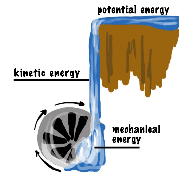 the mechanical energy Mechanical energy is ability to do work the energy acquired by the objects upon  which work is done is known as mechanical energy.