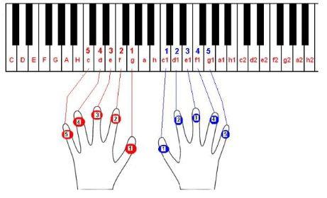 Škola hry na klavír