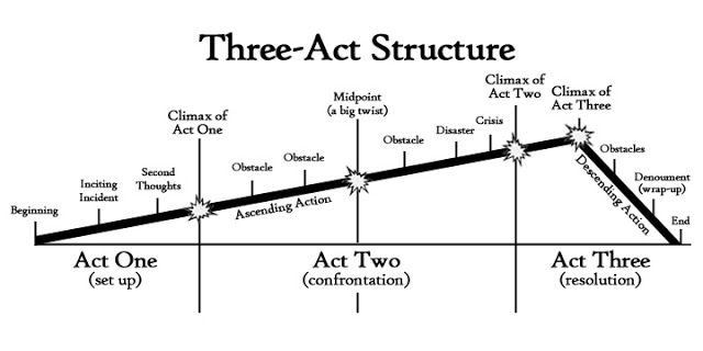 #writetip Need a handy diagram of the Three-Act Structure? Here's one!