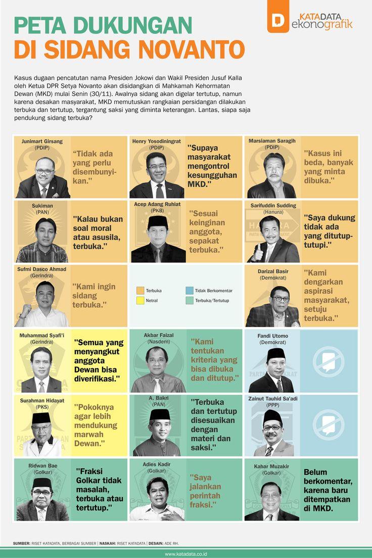 Peta Dukungan Di Sidang Novanto
