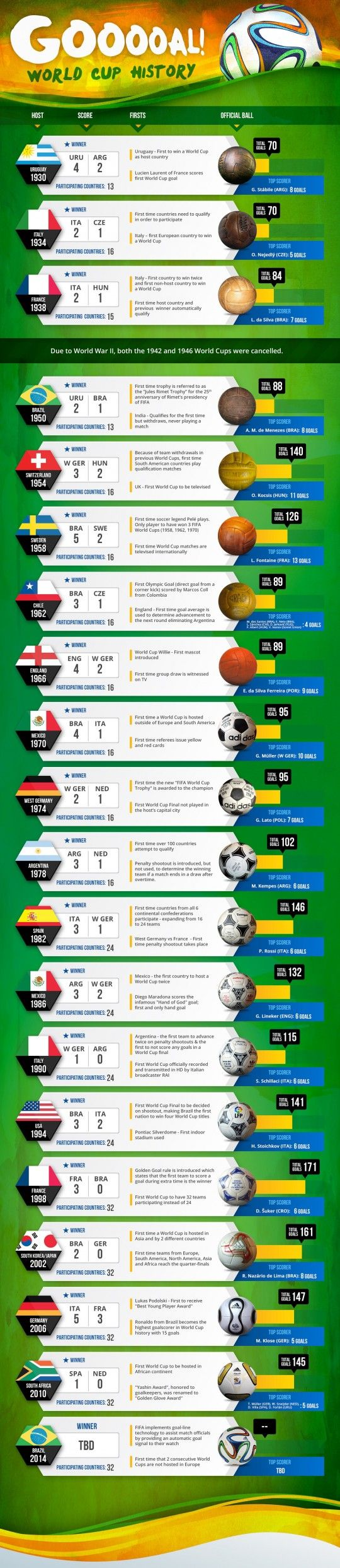 World Cup History Infographic and a Zillion New World Cup Resources