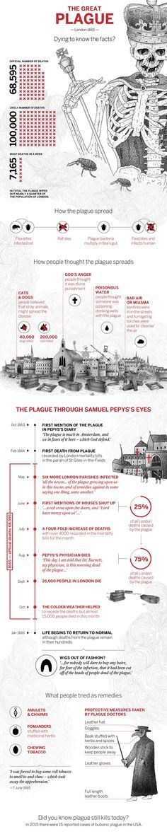Topic: The Great Plague of London in numbers This info forgot to mention the Brave people of the Village of Eyam in Derbyshire