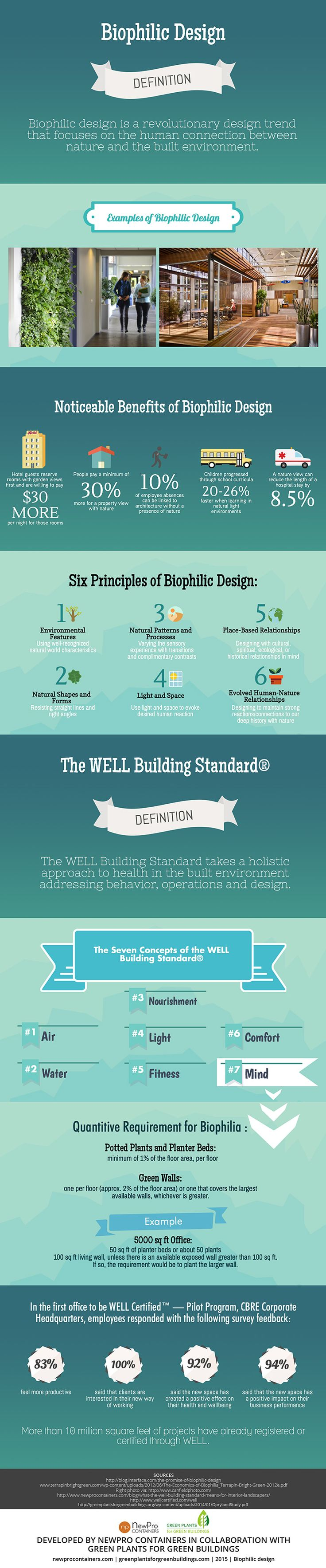 Introduction to Biophilic Design & The WELL Building Standard