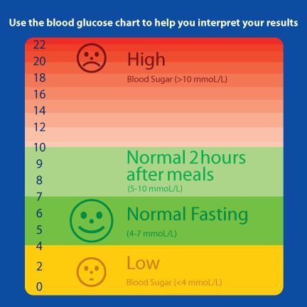 Low Blood Sugar Levels Chart  Template