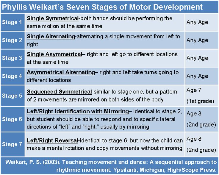 Phyllis Weikart's Seven Stages of Motor Development